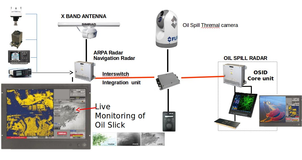 3waves Oil Spill Detection Solution